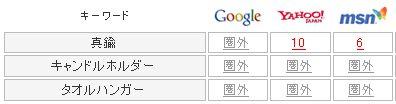 Google,Yahoo,MSNの順位