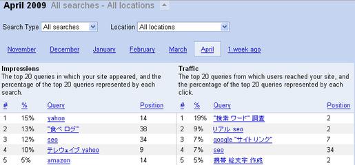 検索結果のインプレッションとトラッフィック
