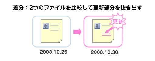 差分~ファイルを比較して、更新を抜き出す~