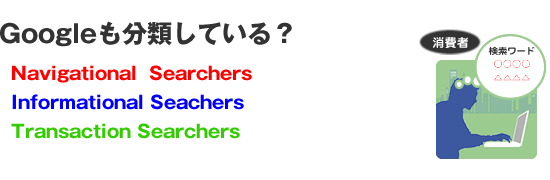 検索ユーザー3つのセグメント